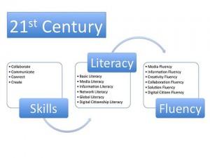 21stcentury skills